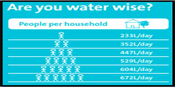 Being Waterwise – What's It All About Then?