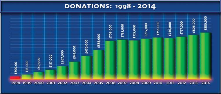 donation-98-2014
